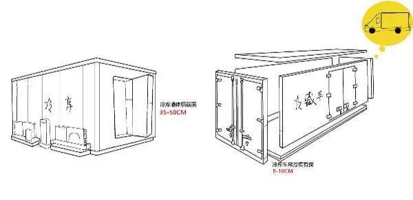 冷藏车和冷库的结构